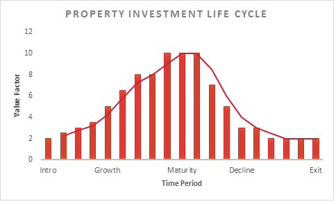 Property Investment Life Cycle